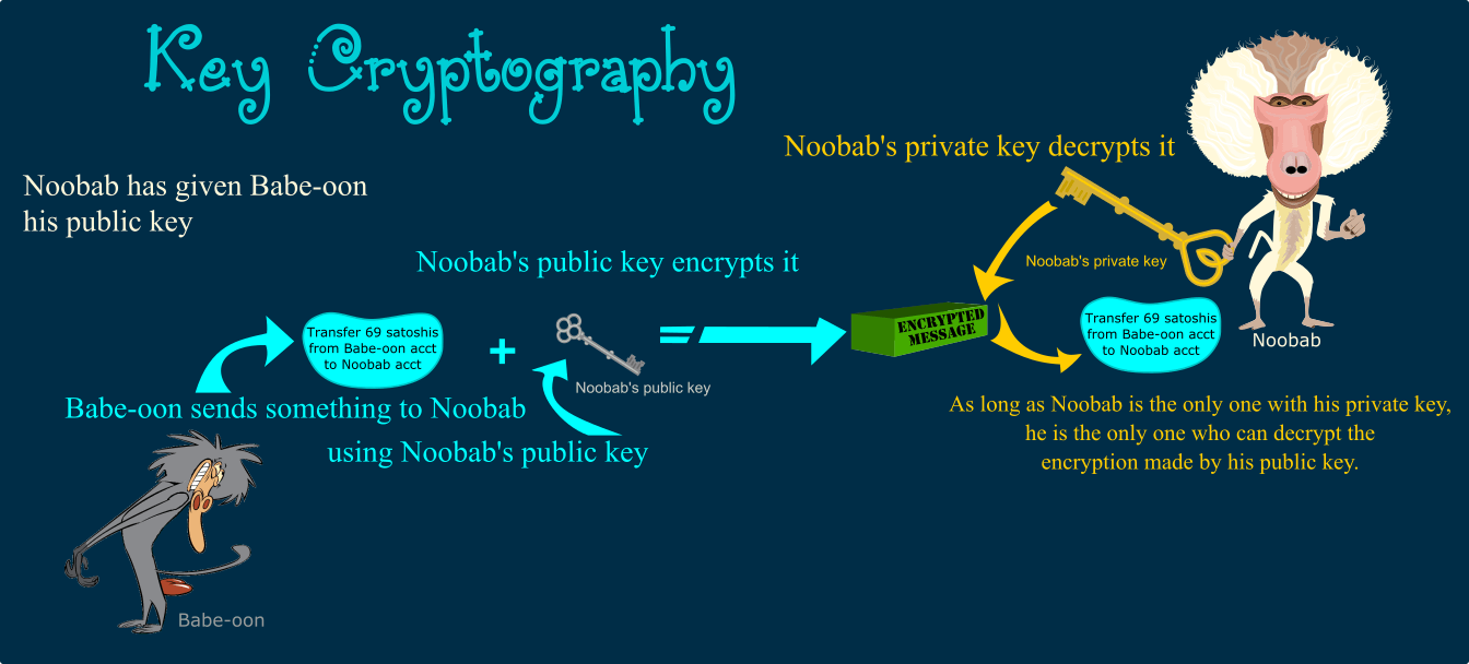 Explanation Illustration of how public key encryption works e.g. when sending bitcoin