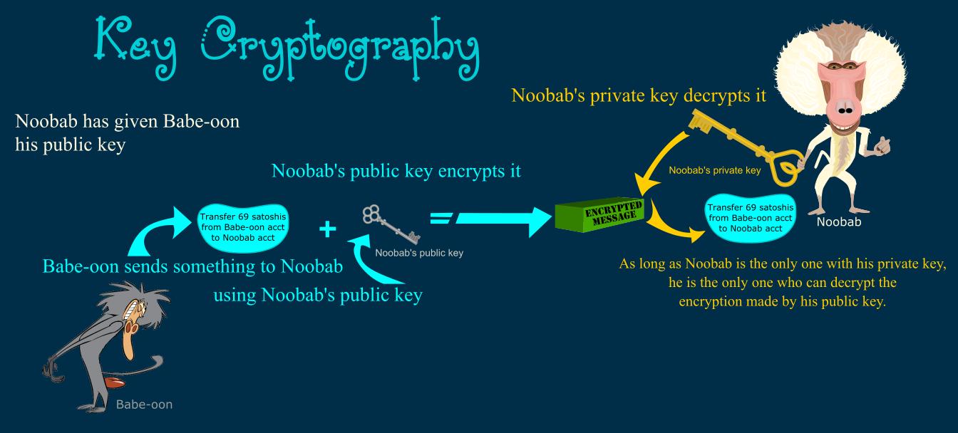 Explanation Illustration of how public key encryption works e.g. when sending bitcoin